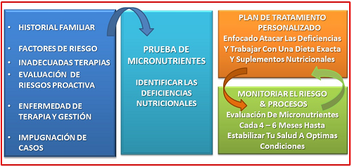 pruebamicronutrientereporte
